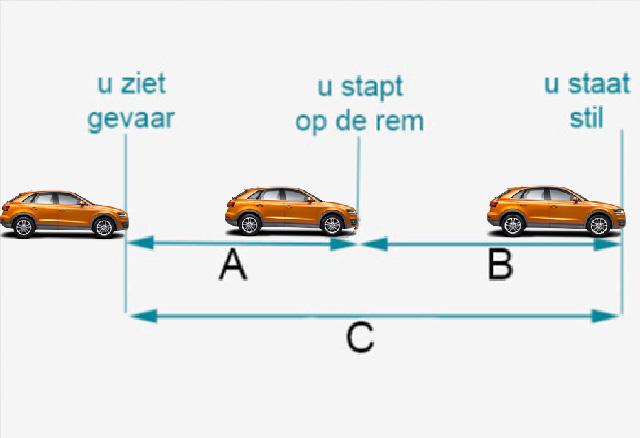 Welke pijl geeft de reactieafstand weer? a, b of c?